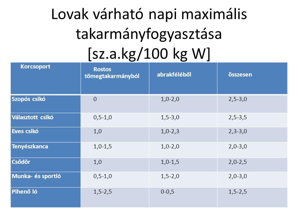 Lovak várható napi maximális takarmányfogyasztása [sz.a.kg/100 kg W]